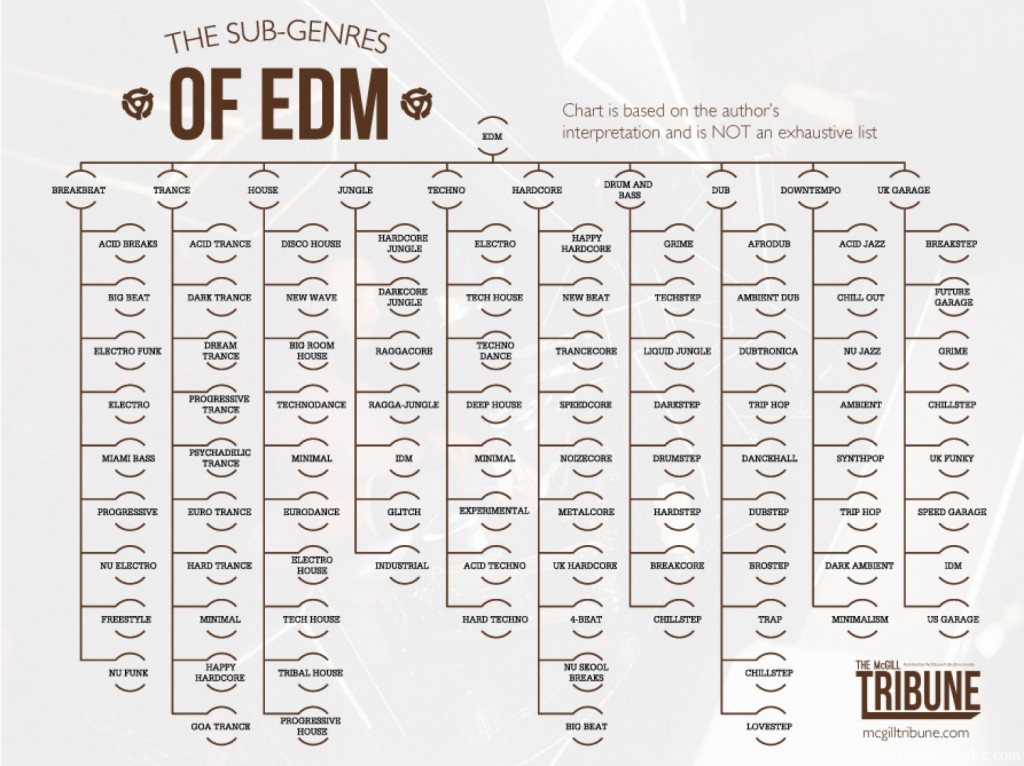 Sub Genres of EDM