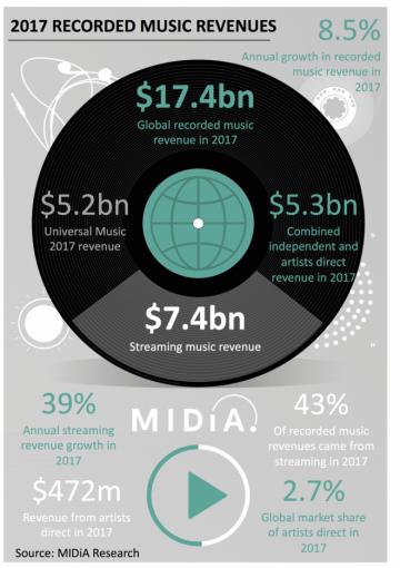 Music industry revenue grew by a cool $1.4 billion in 2017