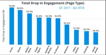 Facebook's crushing artist engagement and it's hurting you!